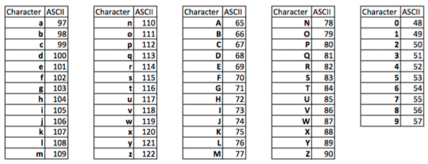Braingle ascii code - Ascii code table for alphabets ...